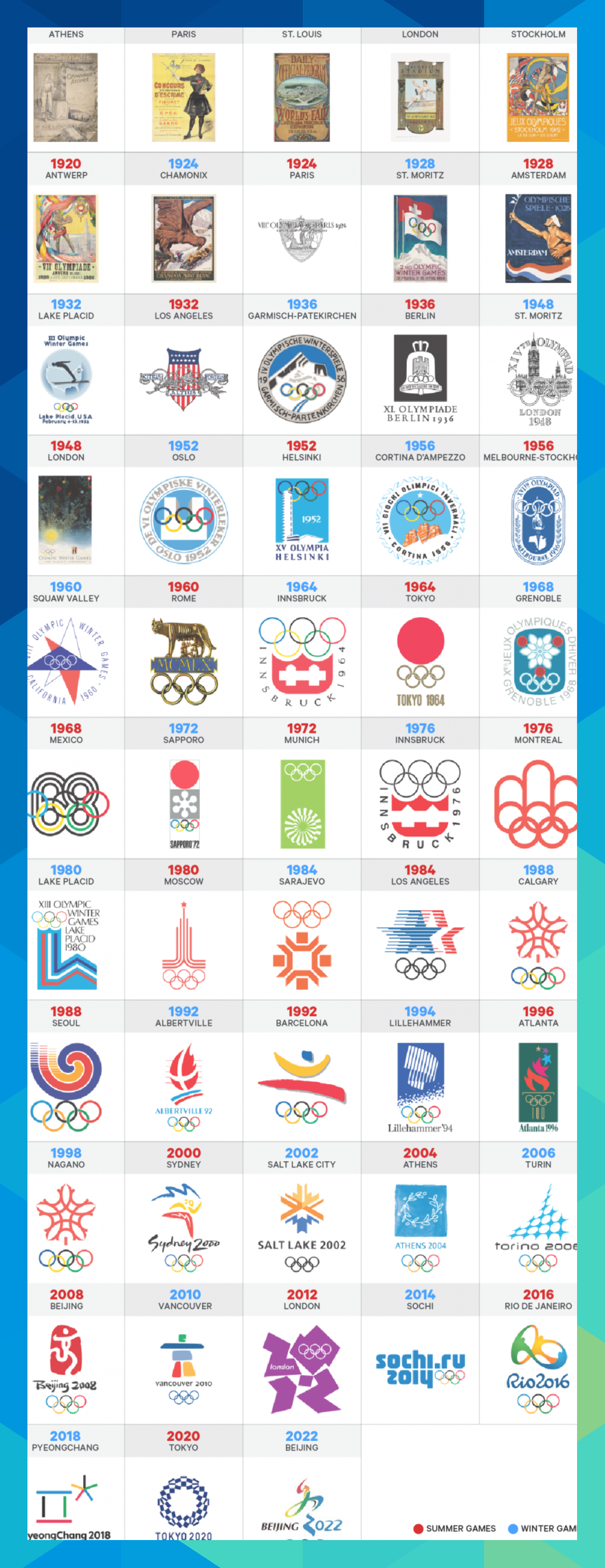 Infographic Every Olympic logo, from 1896 to 2022