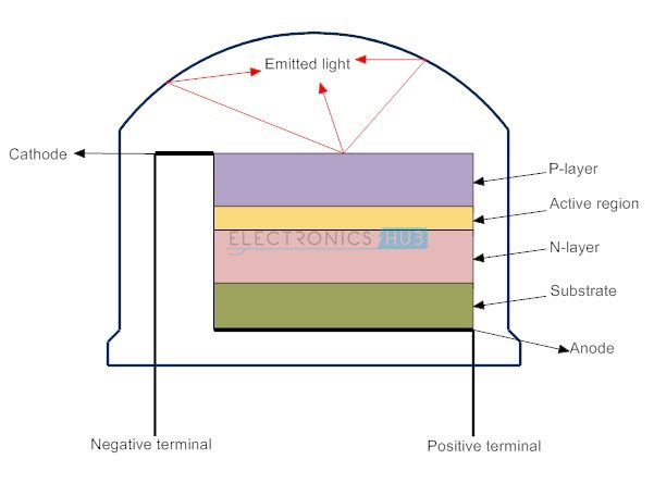 Light Emitting Diode Led Types Colors And Applications Light Emitting Diode Diode Led Diodes