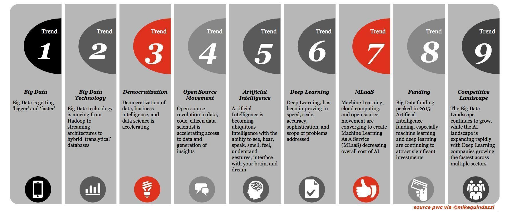 9 Bigdata Trends Infographics Pwc Via Mikequindazzi Ai Artificialintelligence Iot Mlaa Deep Learning Big Data Technologies Machine Learning