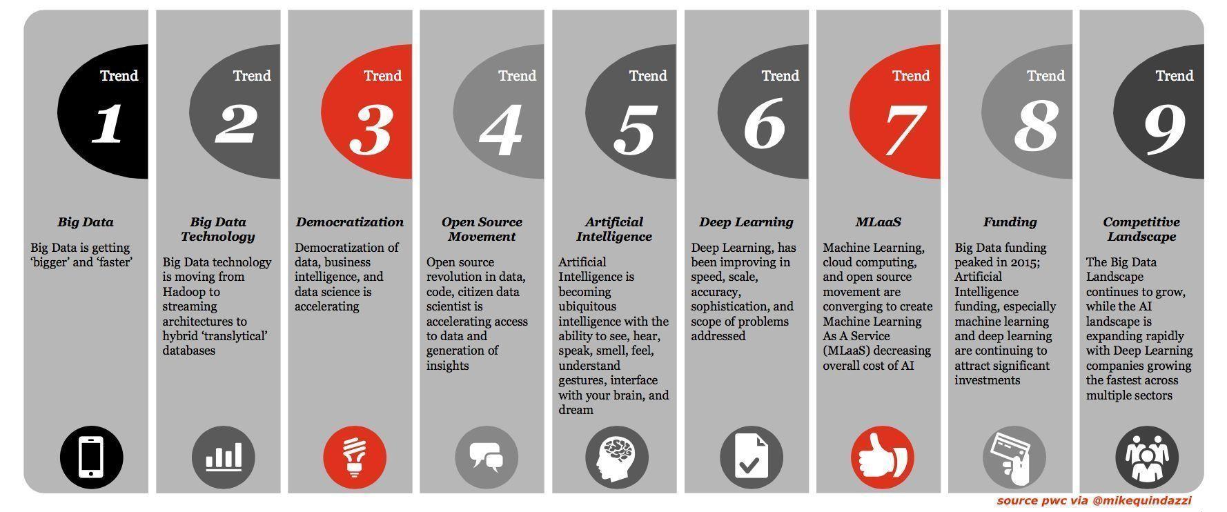 9 Bigdata Trends Infographics Pwc Via Mikequindazzi Ai Artificialintelligence Iot Mlaa Deep Learning Big Data Technologies Machine Learning
