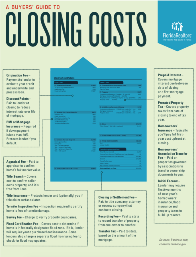 A Buyer S Closing Costs Homebuyer Guide Buying First Home Home Buying Checklist