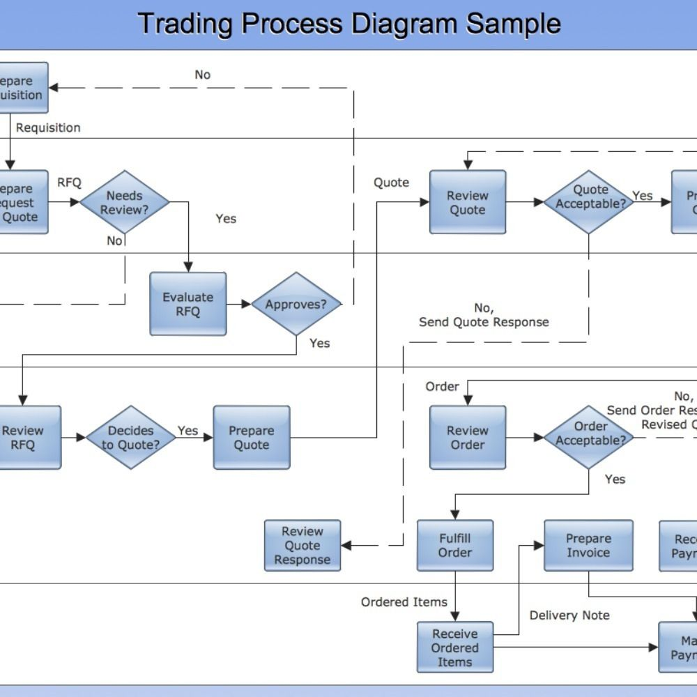 Cross-Functional Flow Chart sample: Trading Process Diagram. This example  is created using ConceptDraw PRO diagramming software enhanced with  solution ...
