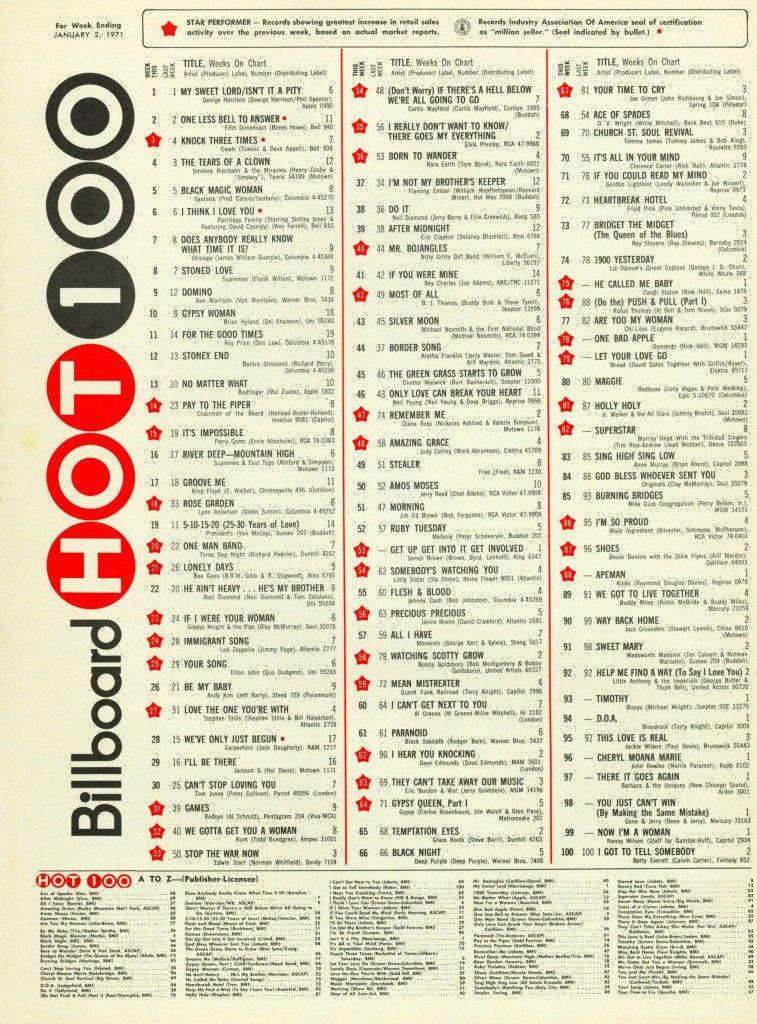 Charts Top 100 Liste