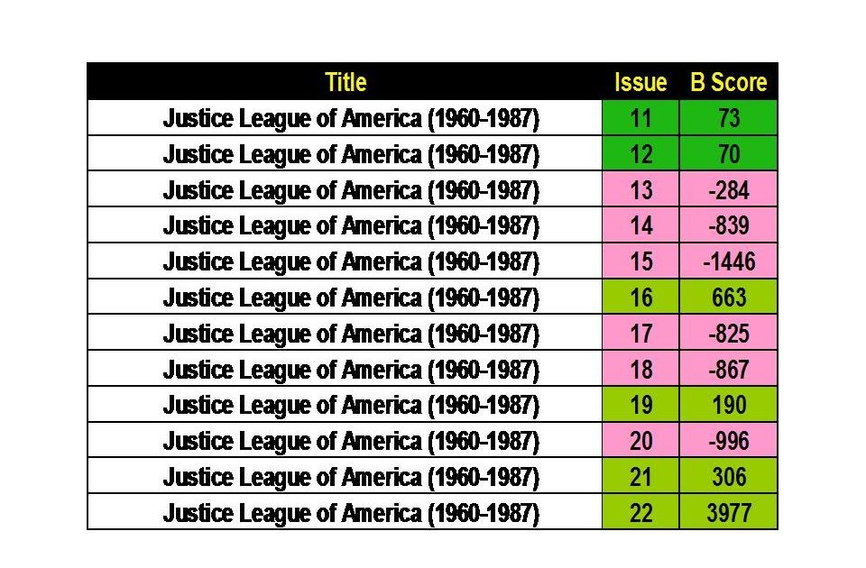 Investment Analysis of Justice League of America Issues 11 to 22 - investment analysis