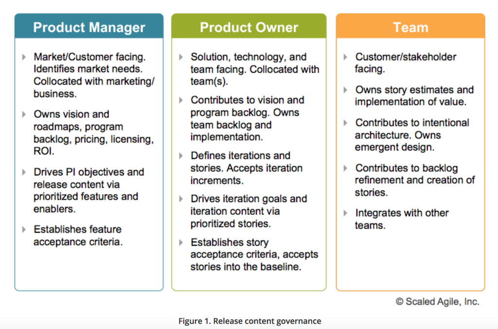Product Manager Vs Product Owner Management Infographic Management Business Analysis