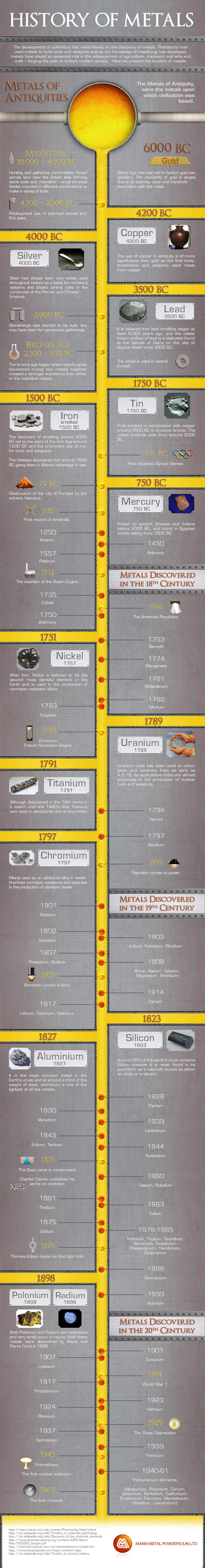 History of Metals - Timeline Infographic #copper #bronze #iron