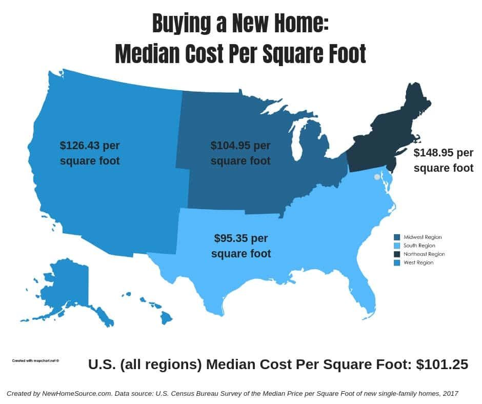 How Much Does It Cost Per Square Foot To Build A New House Newhomesource Building A House Building A New Home Square Feet