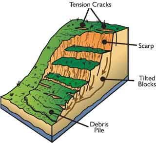 Landslide Anatomy Geology Landslide Wyoming State