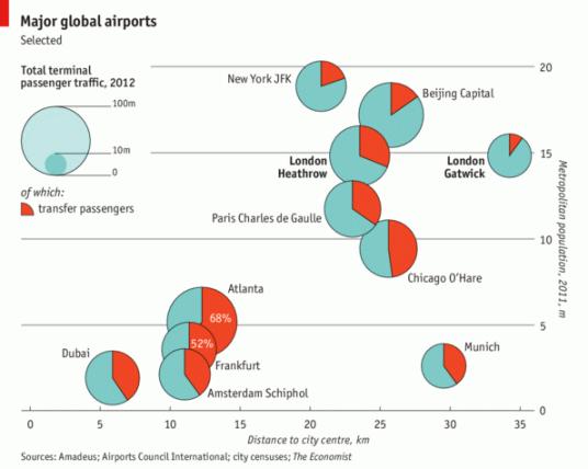 Major global airports