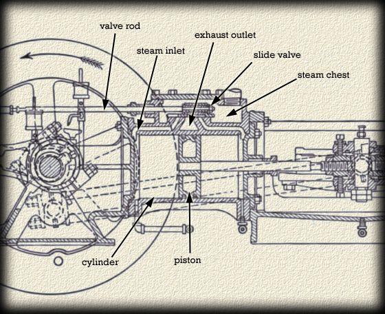 smelter tech the corliss engine copper country explorer rh pinterest com