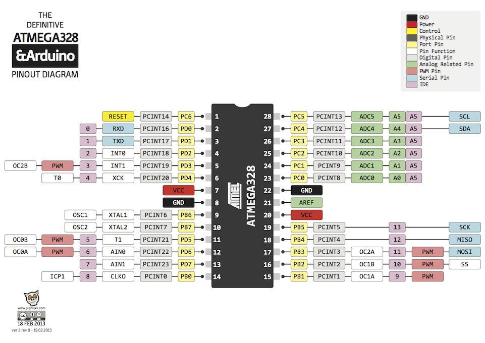 Atmega328 pinout diagram microcontrollers pinterest arduino atmega328 pinout diagram ccuart Gallery