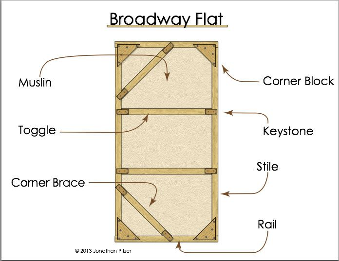 5 Best Images of Diagram Theater Flat - Broadway Flat Diagram ...