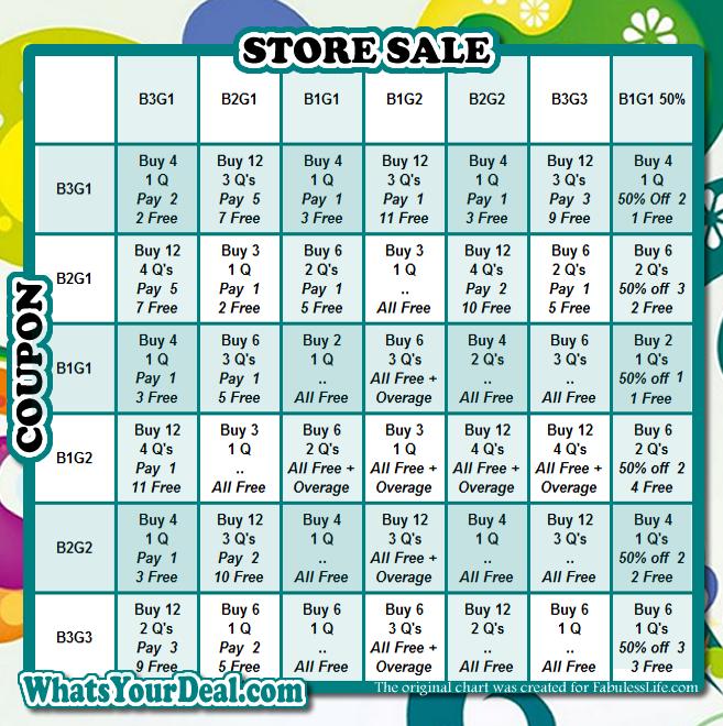 Bogo Cheat Sheet Chart Save Money Shopping Coupons Shopping Habits