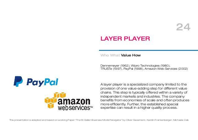 Layer Player Model Google Search Marketing Ads Technology
