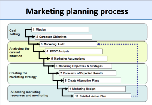 What Is The Content Of A Marketing Plan  Content Marketing