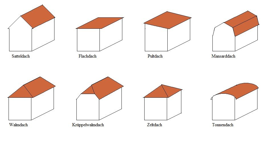 Dach Englisch