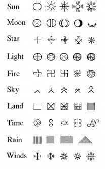 Lithuanian Distaff Symbology Charts Italian Symbols