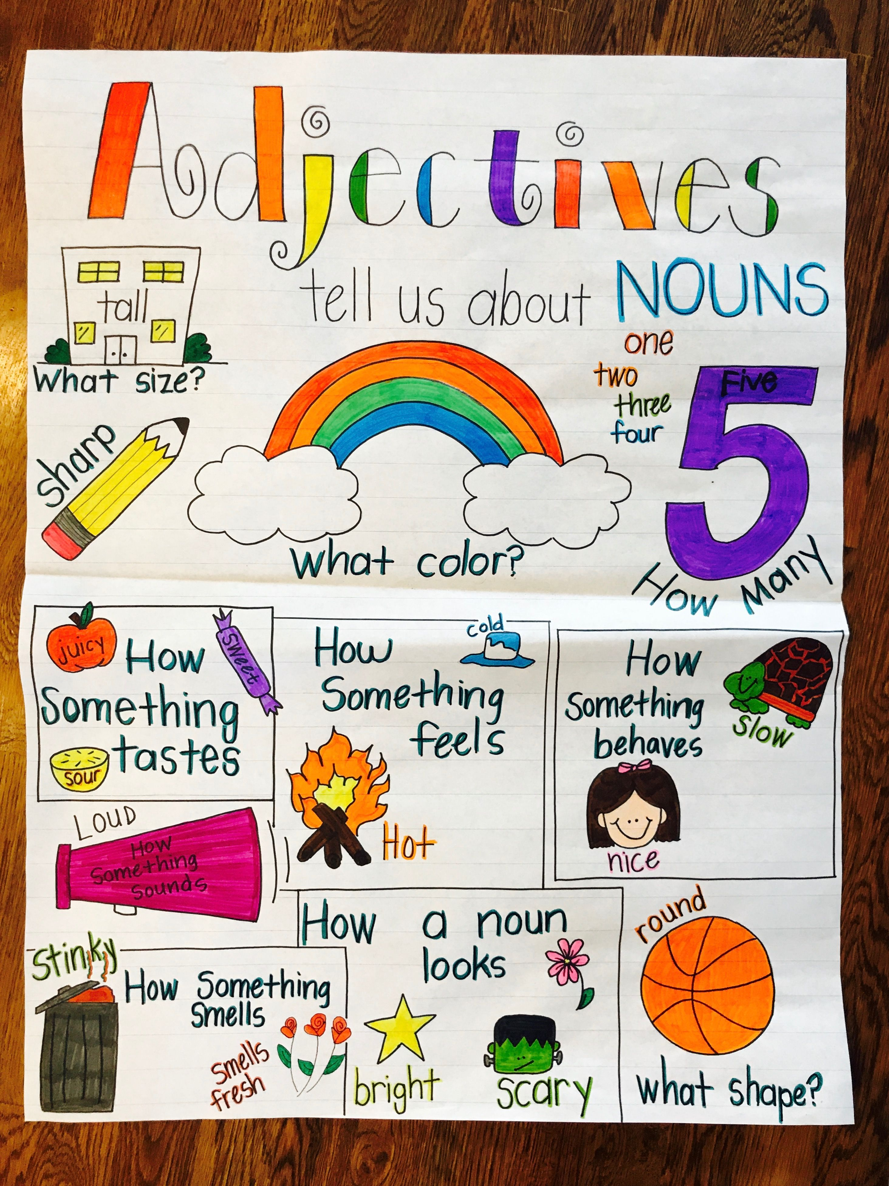 Adjectives Tell Us About Nouns Anchor Chart
