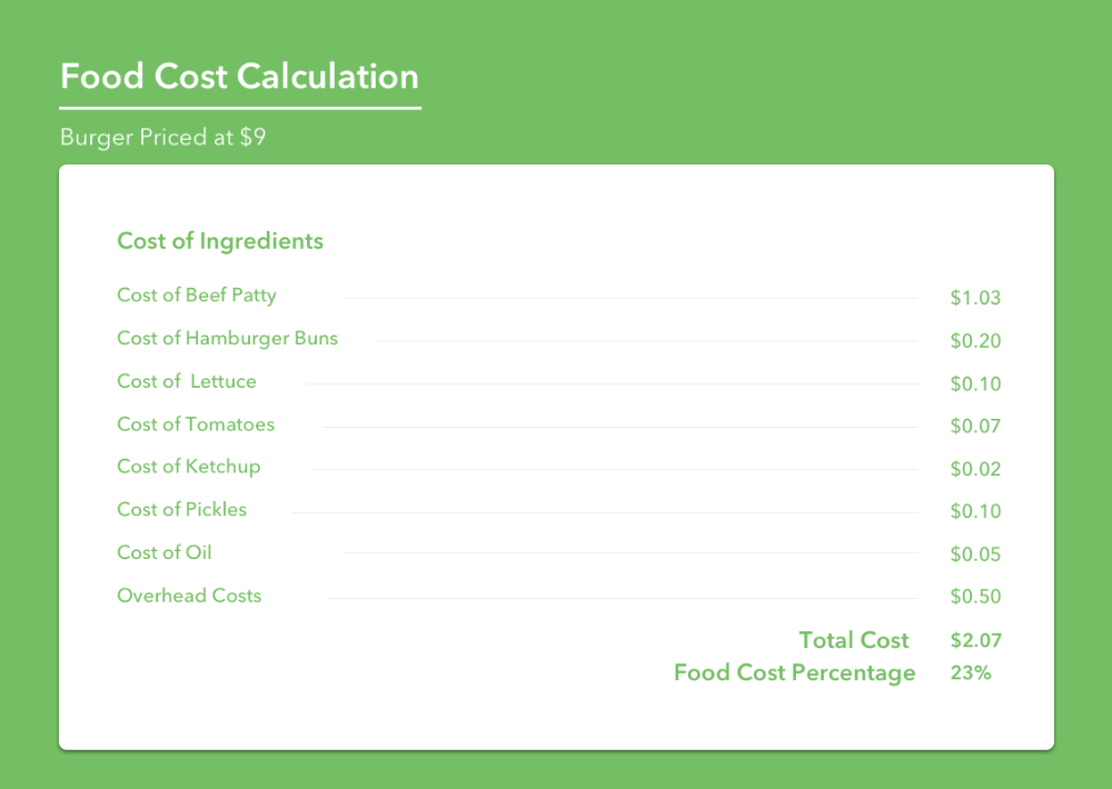 How To Calculate Food Cost In The Ultimate Guide