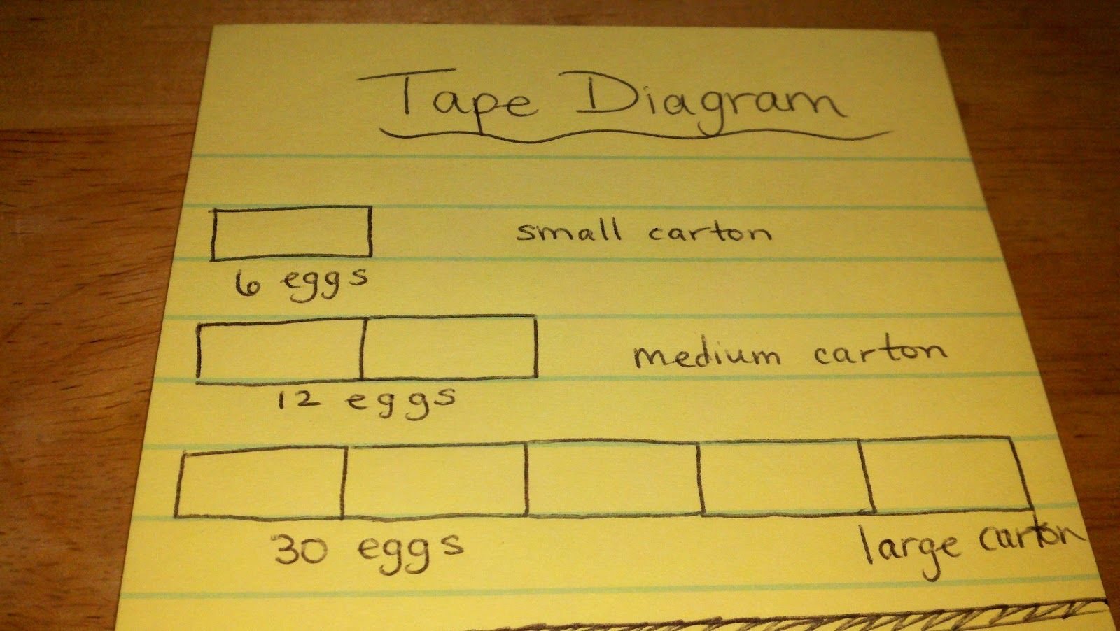 tape diagram problems | tape diagram | udl adaptation strategies