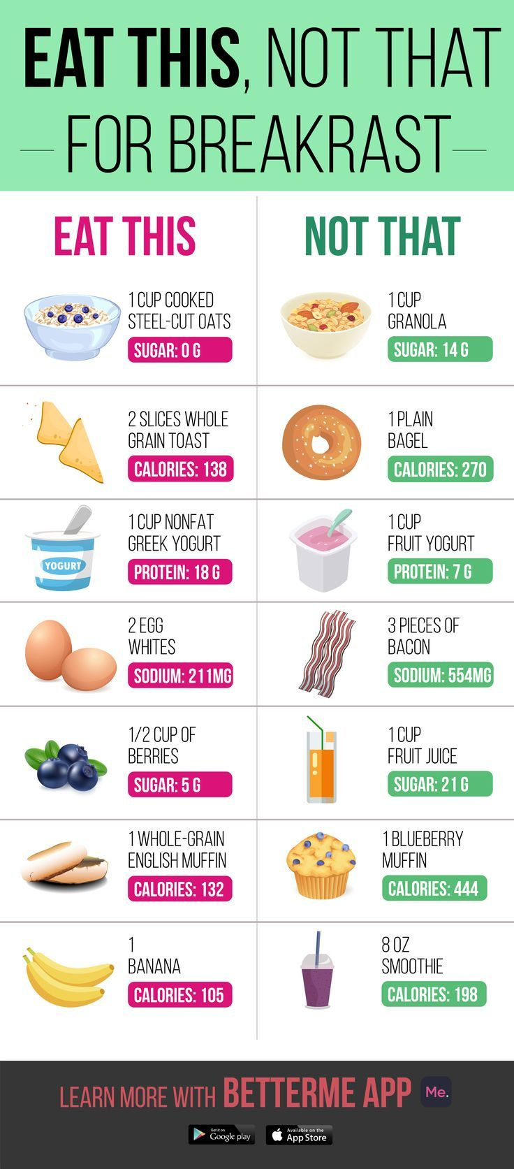 Photo of Healthy breakfast for busy mornings – Pinterest blog
