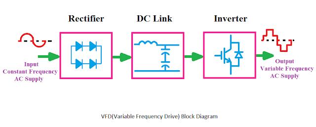 Vfd Block Diagram  Applications  Advantages  Circuit