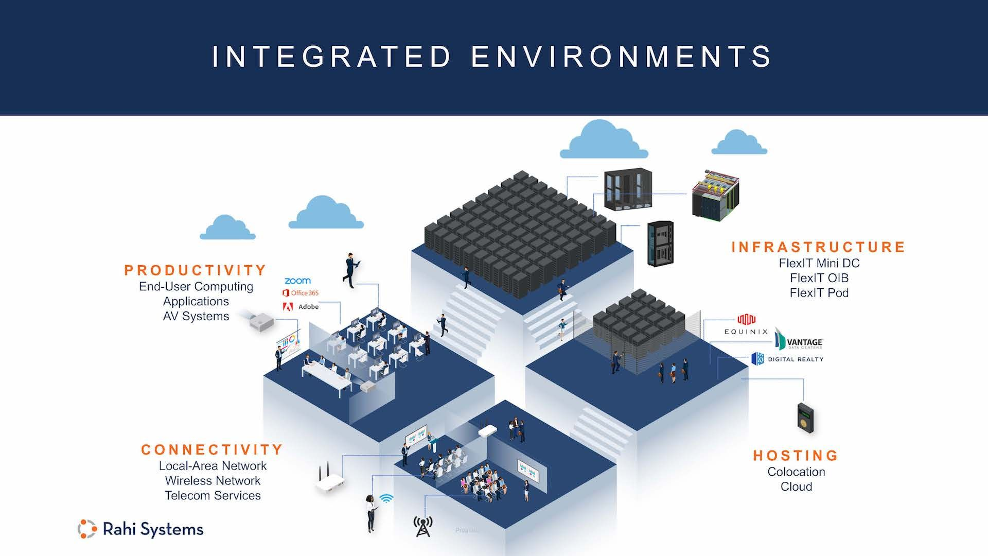 Integrated Environments Data Center Infrastructure Wireless Networking Data Center