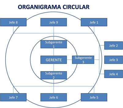 Pin En Organigramas Y Tipos