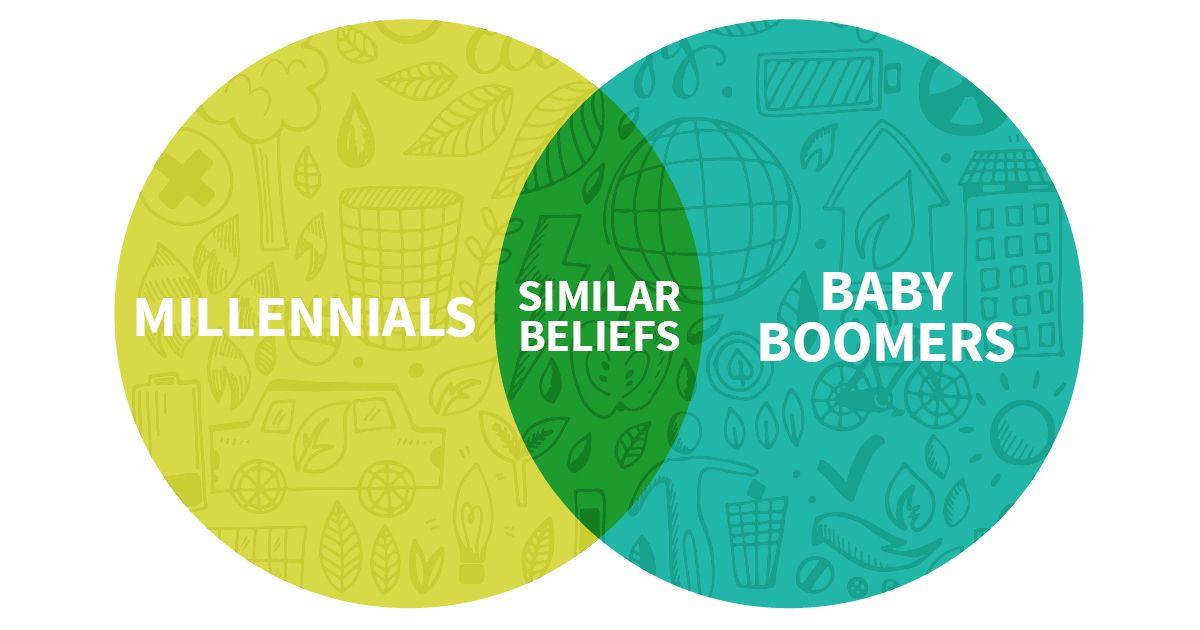 Recycling Beliefs: Millennials vs. Baby Boomers ...
