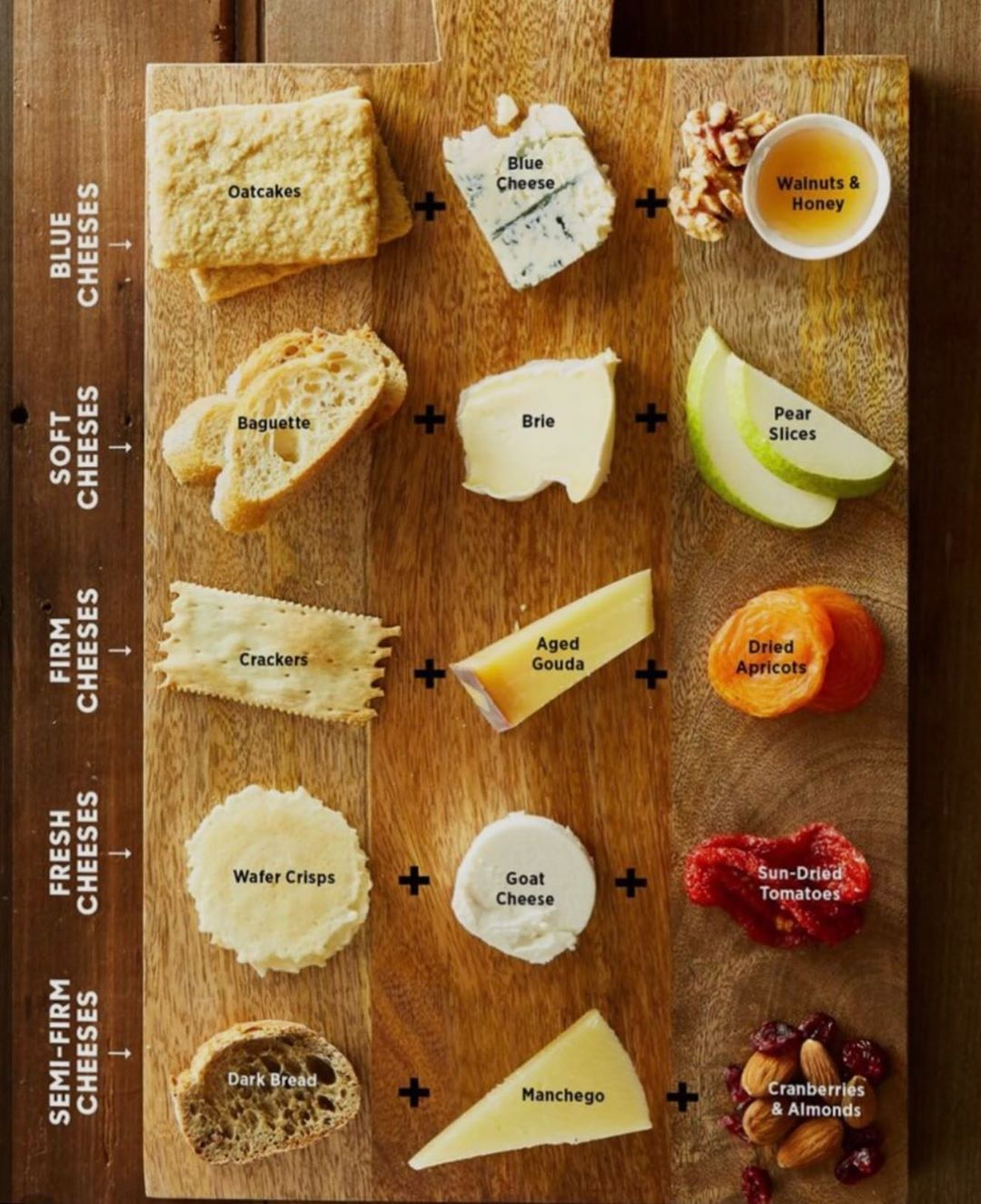 """The Dimpled Cheese on Instagram: """"Found this fun and easy-to-follow cheese pairing chart @pinterest �Altho I'd rather do a baguette with blue cheese and honey instead�…"""""""