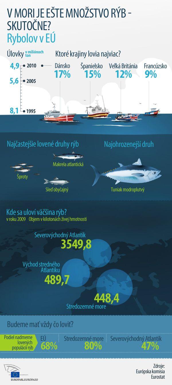 """Ulrike Rodust: """"Zastavenie nadmerného rybolovu je dobré pre prírodu i rybárov"""""""