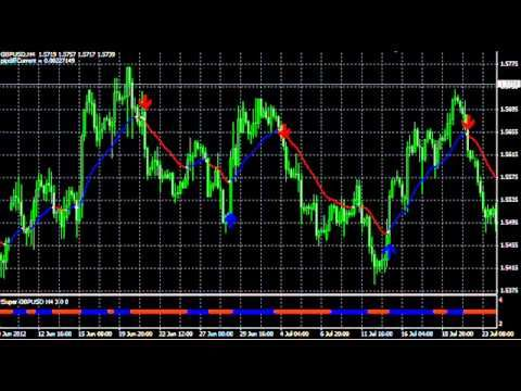 Forex Super Signal System With Colored Ma Indicator Forex