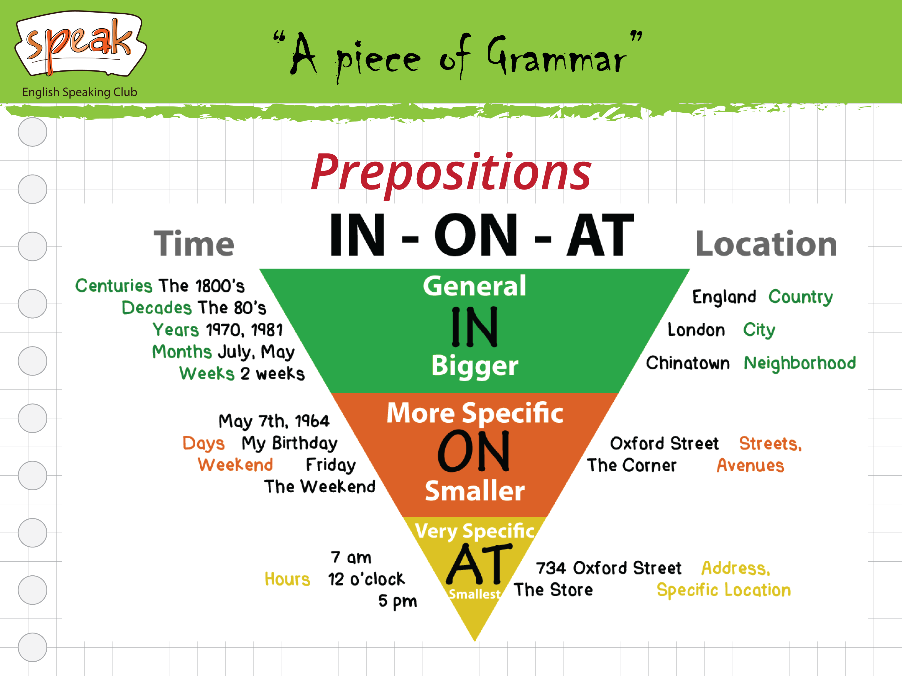 A Piece Of Grammar Prepositions In On At