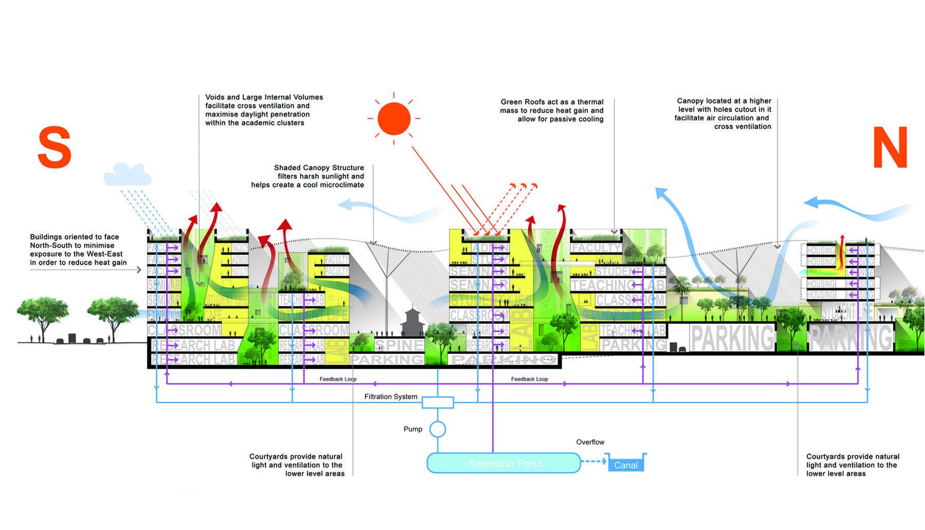 Singapore University of Technology & Design Master Plan ...