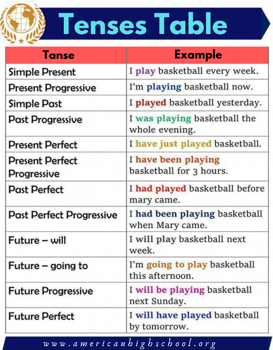 Tense Table You Need To Know For Learning English Teaching English Grammar English Study Learn English