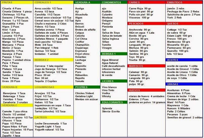 Dieta De Los Cinco Asteriscos  Dietas, Recetas Dieta -6865