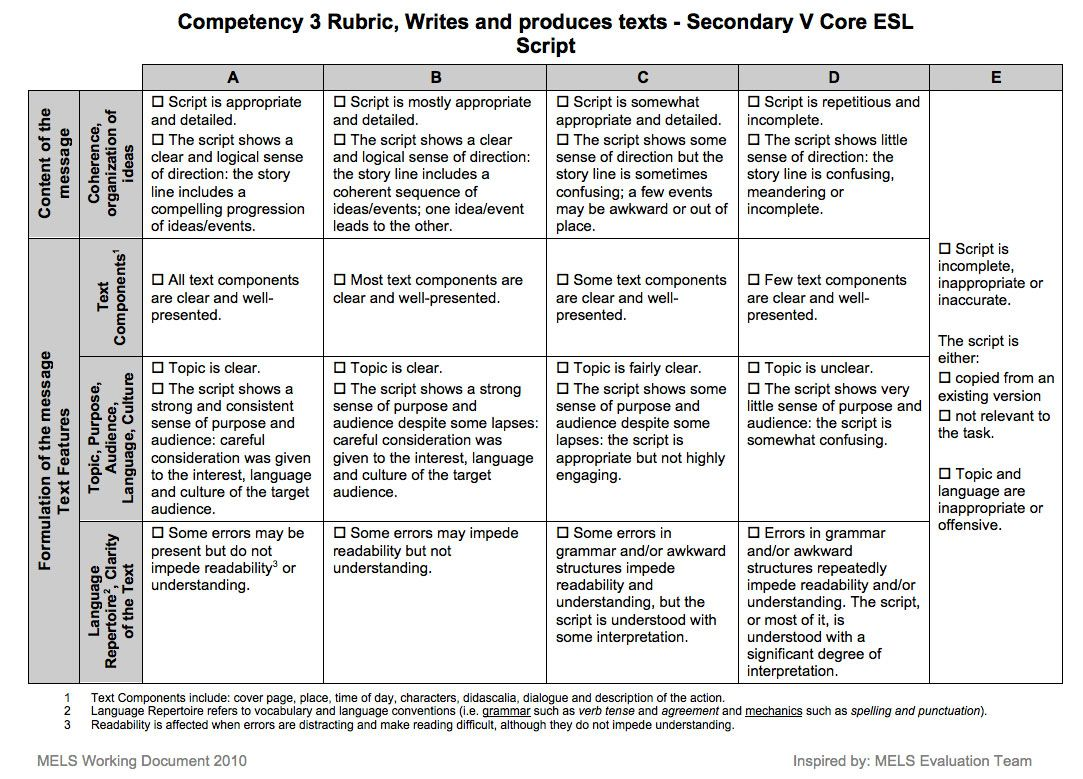 this isn t the rubric from my class however this is what a this isn t the rubric from my class however this is what a rubric looks like i have to be honest i hadn t heard the term rubric before return