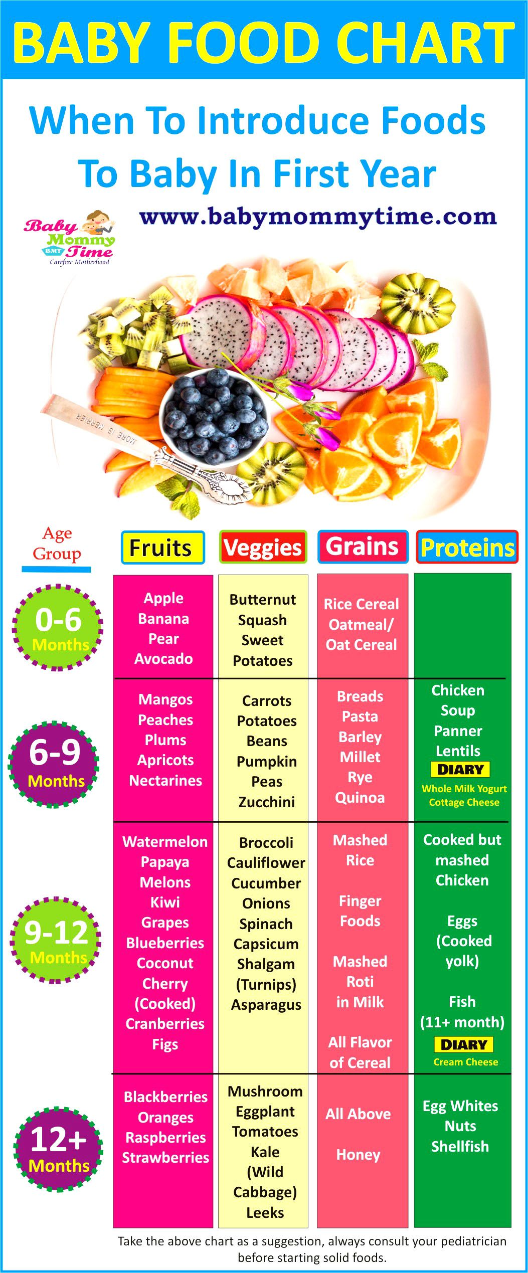 Hi Mommy You Will Find Many Baby Food Chart Online And Must Be Wondering What Is Different In This Chart This B Baby Food Chart Baby Food Recipes Food Charts