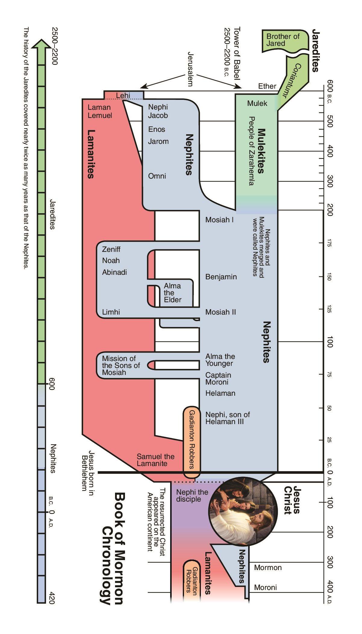 Temple Chronology
