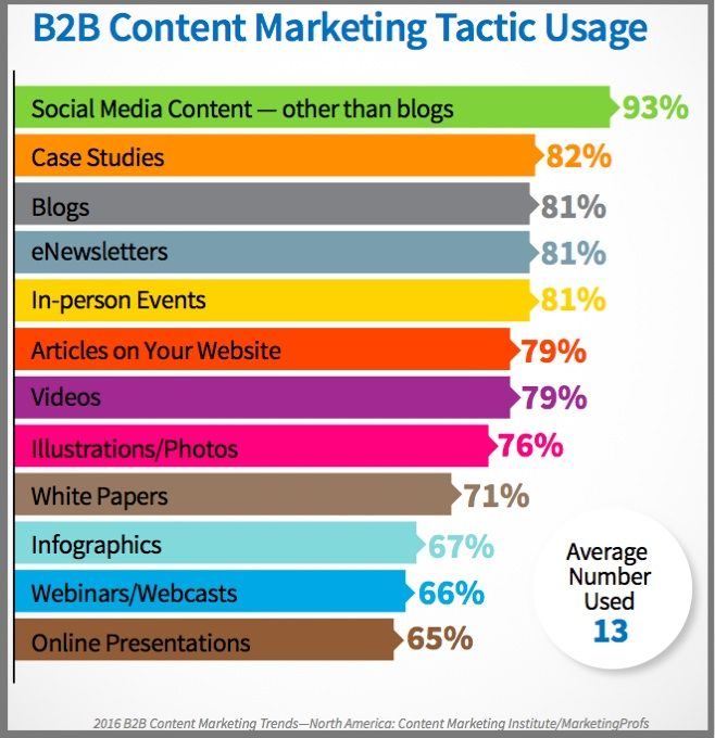 BB Content Tactic UsedUsChartBBReport  Marketing