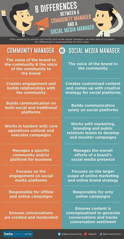 Difference Between A Community Manager And A Social Media Manager Community Manager Social Media Marketing Strategy Social Media Social Media Infographic