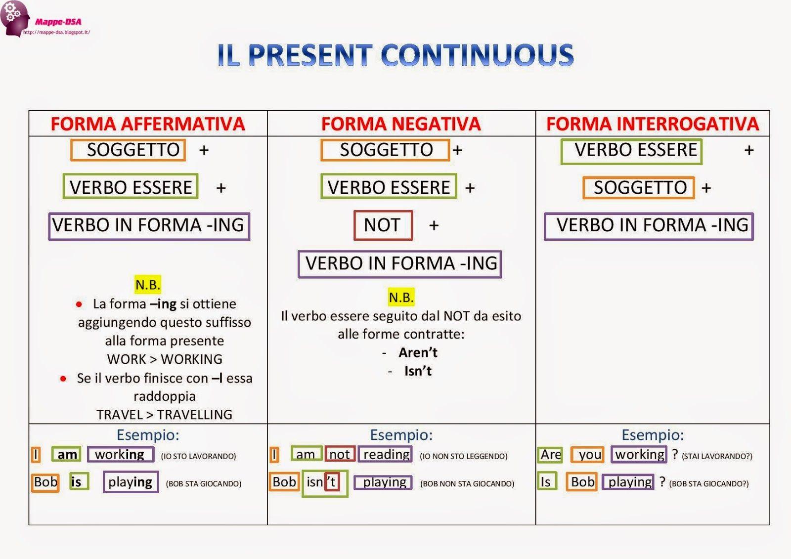 Il Present Continuous Grammatica Inglese Inglese Imparare Inglese