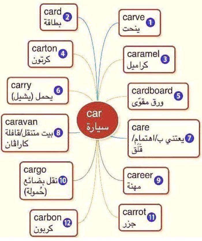 Arabic English Learn Arabic Language English Language Learning Learn English