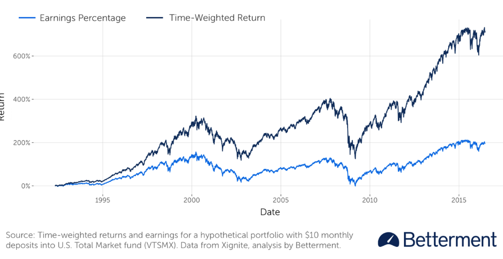 Acorns vs. Betterment Acorns review, Corporate bonds