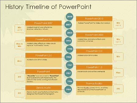 How to Use and Edit the History Timeline PowerPoint Template