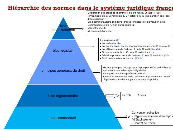 Rupture Du Contrat De Travail 2 728 Jpg 728 546 Cours De Droit Cours Droit Methodes D Etude