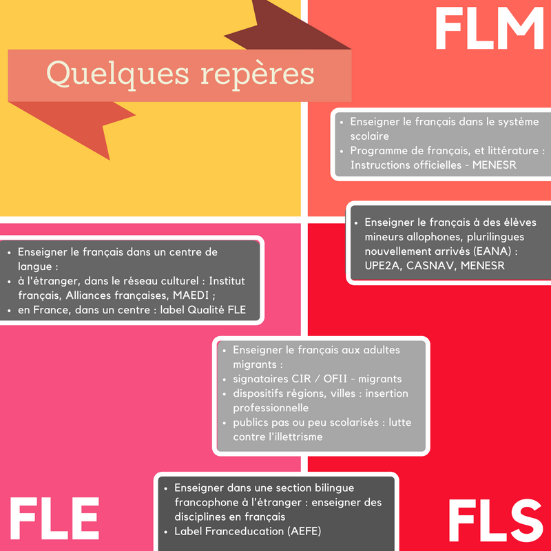 Pin By David Cordina On Didactique Du Fle