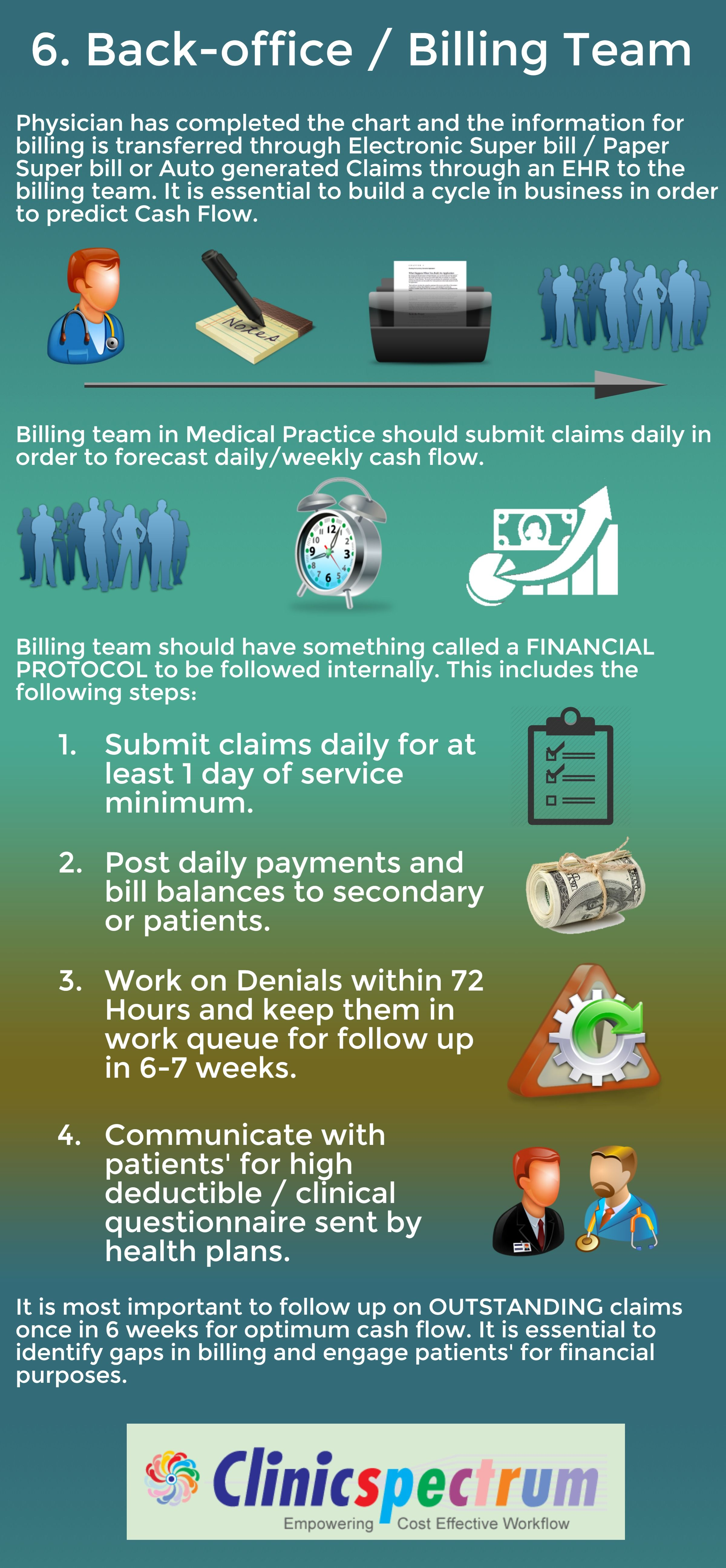 Healthcare service provider claims follow up