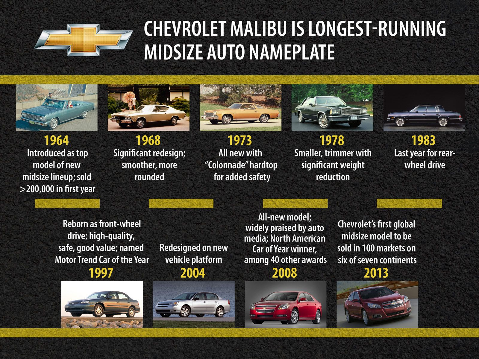 A Timeline Of The Chevrolet Malibu As It Approaches Its 50th