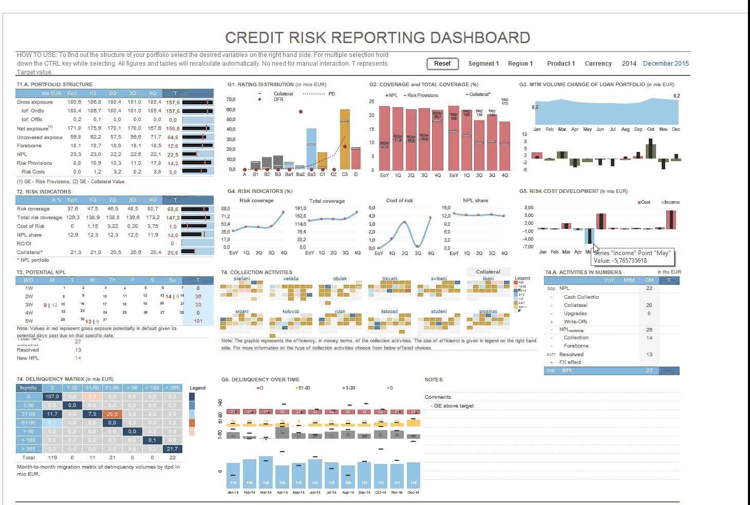 Credit Risk Management Dashboard